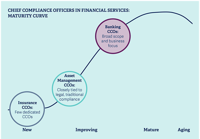 Global website for corporate compliance consultancy training blog - Role of compliance officer in bank ...