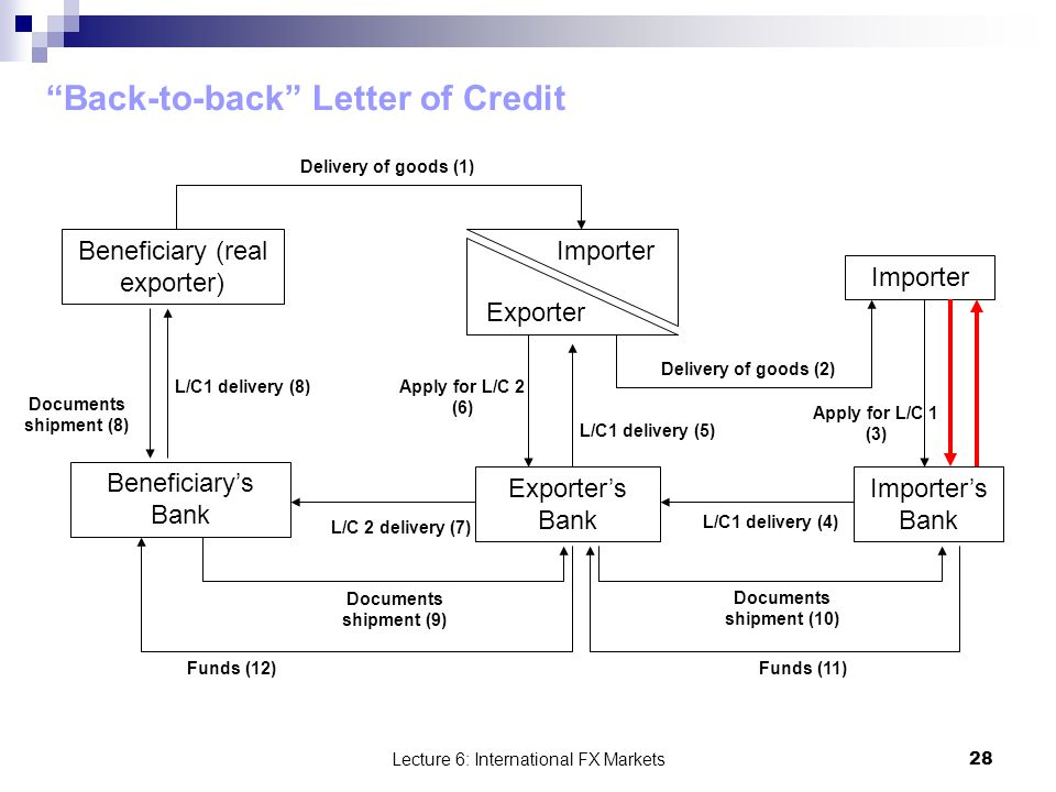 Understanding Back-To-Back Letters Of Credit Laundering Risks